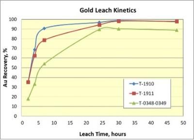Au Recovery vs. Leach Time (CNW Group/Tarachi Gold Corp.)