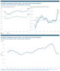 Used Farm Machinery and Truck Values Still Climbing as...