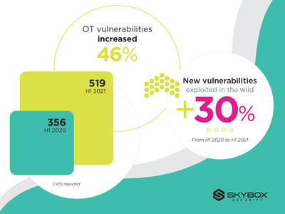 Skybox Security threat intelligence shows cybercrime is thriving during this time of global instability. Breakneck digital transformation is creating new openings for malicious actors.