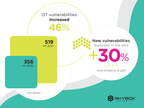 Operational technology vulnerabilities increased by 46%, Skybox...