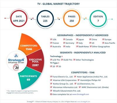 World TV Market