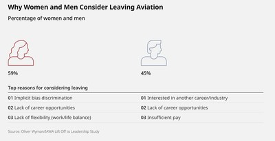 More women consider leaving aviation than men according to a report from Oliver Wyman and IAWA.