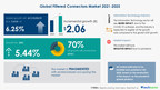 Filtered Connectors Market Expected to Grow at 6.25% CAGR during 2021-2025  Witnesses Emergence of AEF Solutions Ltd. and Amphenol Corp. as Key Market Contributors 17,000+ Technavio Reports