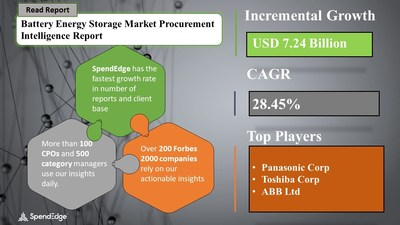 Battery Energy Market Procurement Research Report
