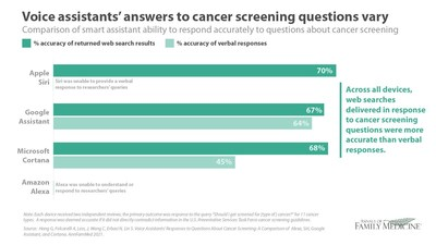 Voice Assistants and Cancer Screening: A Comparison of Alexa, Siri, Google Assistant, and Cortana.