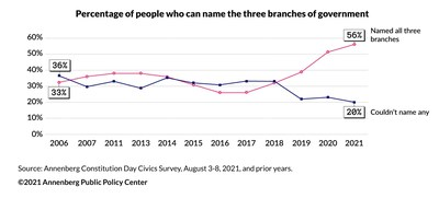 The percentage of Americans who named the three branches of government in the 2021 Annenberg Constitution Day Civics Survey and prior years. The 2021 survey was conducted August 3-8, 2021, among 1,007 U.S. adults.