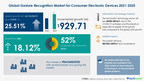 $ 929.71 million growth in Gesture Recognition Market For...