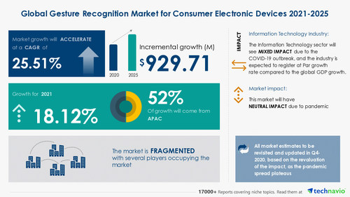 Technavio has announced its latest market research report titled Gesture Recognition Market for Consumer Electronic Devices by Technology, Geography, and Product - Forecast and Analysis 2021-2025