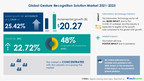 $ 20.27 bn growth in Gesture Recognition Solution Market in...