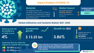 Attractive Opportunities in Adhesives and Sealants Market by Type, Application, and Geography - Forecast and Analysis 2021-2025