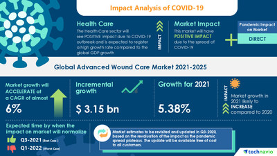 Technavio has announced its latest market research report titled Advanced Wound Care Market by Product, End-user, and Geography - Forecast and Analysis 2021-2025