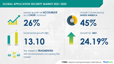 Application Security Market by Solution and Geography - Forecast and Analysis 2021-2025 is now available at Technavio