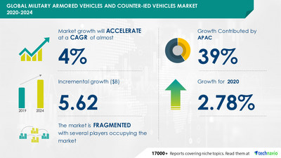 Technavio has announced its latest market research report titled  Military Armored Vehicles and Counter-IED Vehicles Market by Product and Geography - Forecast and Analysis 2020-2024