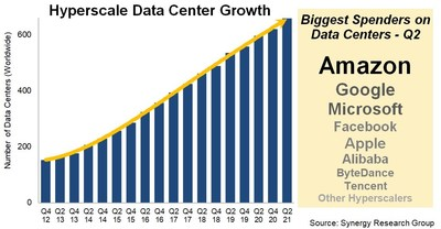 Hyperscale DC Growth