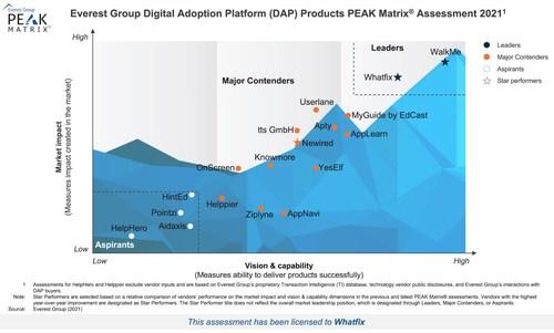 Everest Group Digital Adoption Platform Products PEAK Matrix Assesment 2021 (PRNewsfoto/Whatfix)