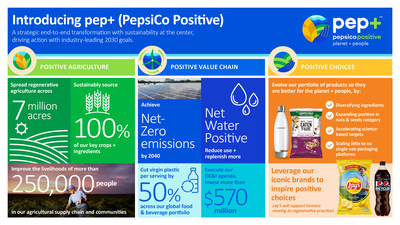 PepsiCo introduced pep+ (pep Positive), a strategic end-to-end transformation with sustainability at the center of how the company will create growth and value by operating within planetary boundaries and inspiring positive change for the planet and people. (PRNewsfoto/PepsiCo, Inc.)