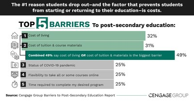 Nearly half (49 percent) of current and potential students say cost is the biggest barrier to post-secondary education, according new research from Cengage Group.