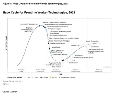 Coolfire named a sample vendor in the 2021 Gartner Hype Cycle for Frontline Worker Technologies report