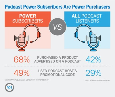 Podcast Power Subscribers are Power Purchasers