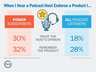When I Hear a Podcast Host Endorse a Product I ...