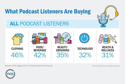 What Podcast Listeners are Buying