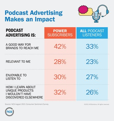 Podcast Advertising Makes an Impact