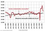 Les marchés de l'habitation à mi-chemin entre les niveaux prépandémiques et les records de pandémie