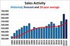 CREA更新二手房市场预测