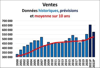 Ventes, données historiques, prévisions et moyenne sur 10 ans (Groupe CNW/Association canadienne de l'immeuble)
