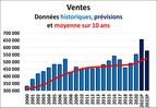 L'ACI met à jour ses prévisions pour le marché résidentiel de la revente