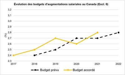 Évolution des budgets d'augmentations salariales (Groupe CNW/Normandin Beaudry, Actuaires conseil inc.)