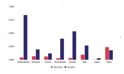 Globally, security violation rates were the worst in Spain, while Great Britain showed improvement over the US whose quality violation rate was the highest.