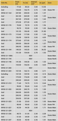 Table 2b. Summary of results reported in this release (CNW Group/New Found Gold Corp.)