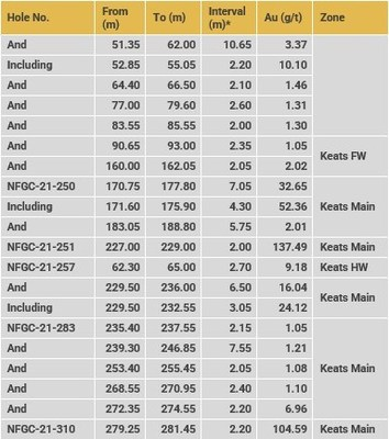 Table 2c. Summary of results reported in this release (CNW Group/New Found Gold Corp.)
