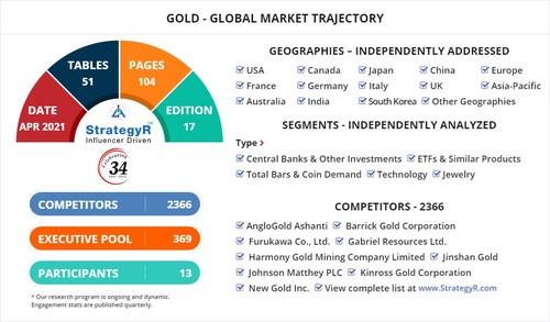 Global Market for Gold