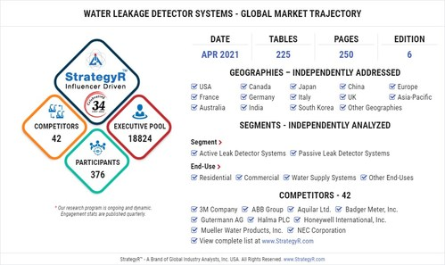 Water Leakage Detector Systems