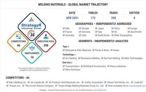 Global Market for Welding Materials