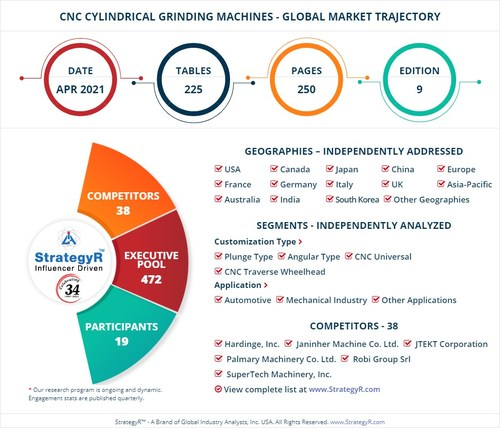 Global Market for CNC Cylindrical Grinding Machines