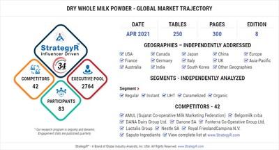 World Dry Whole Milk Powder Market