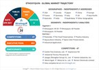 Global Ethoxyquin Market to Reach $234.6 Million by 2026