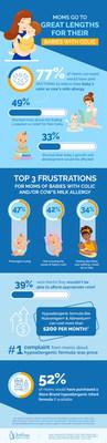 Hypoallergenic Infographic