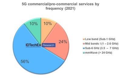 """5G commercial/pre-commercial services by frequency (2021), from IDTechEx's """"5G Technology, Market and Forecasts 2022-2032"""" report"""