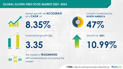 Technavio has announced its latest market research report titled Gluten-free Food Market by Product, Distribution Channel, and Geography - Forecast and Analysis 2021-2025