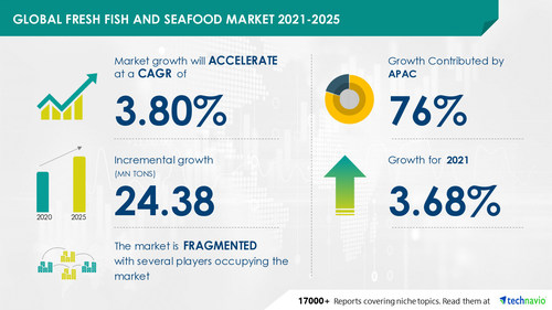 Fresh Fish and Seafood Market by Distribution Channel and Geography - Forecast and Analysis 2021-2025 Research Report is now Available at Technavio
