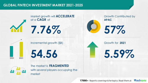 Technavio has announced its latest market research report titled FinTech Investment Market by Investment Area and Geography - Forecast and Analysis 2021-2025