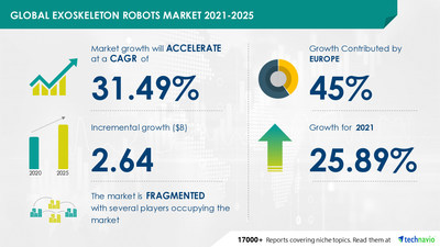 Attractive Opportunities in Exoskeleton Robots Market by Application and Geography - Forecast and Analysis 2021-2025