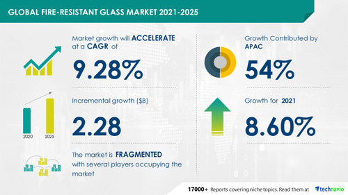 Attractive Opportunities in Fire-resistant Glass Market by Product, Application, and Geography - Forecast and Analysis 2021-2025