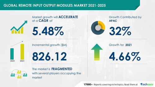 Technavio has announced its latest market research report titled Remote Input Output Modules Market by Geography - Forecast and Analysis 2021-2025