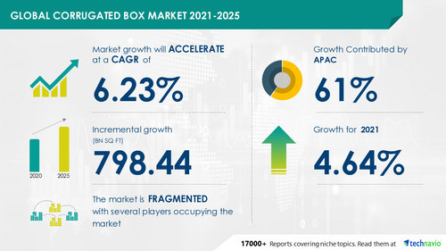 Technavio has announced its latest market research report titled Corrugated Box Market by End-user and Geography - Forecast and Analysis 2021-2025