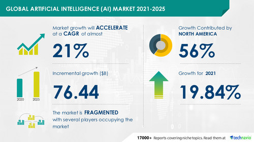Technavio has announced its latest market research report titled Artificial Intelligence (AI) Market by End-user and Geography - Forecast and Analysis 2021-2025